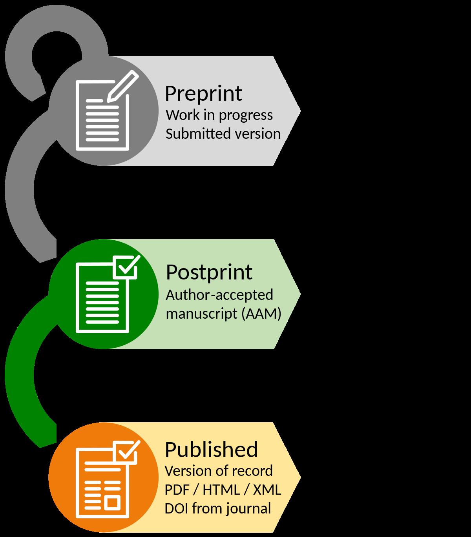 Preprint-Postprint-Published