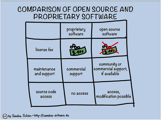 open source vs proprietary infographic