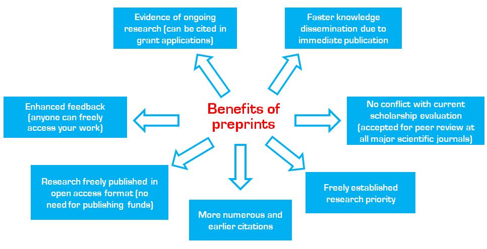 benefits-of-preprints-typeset-resources